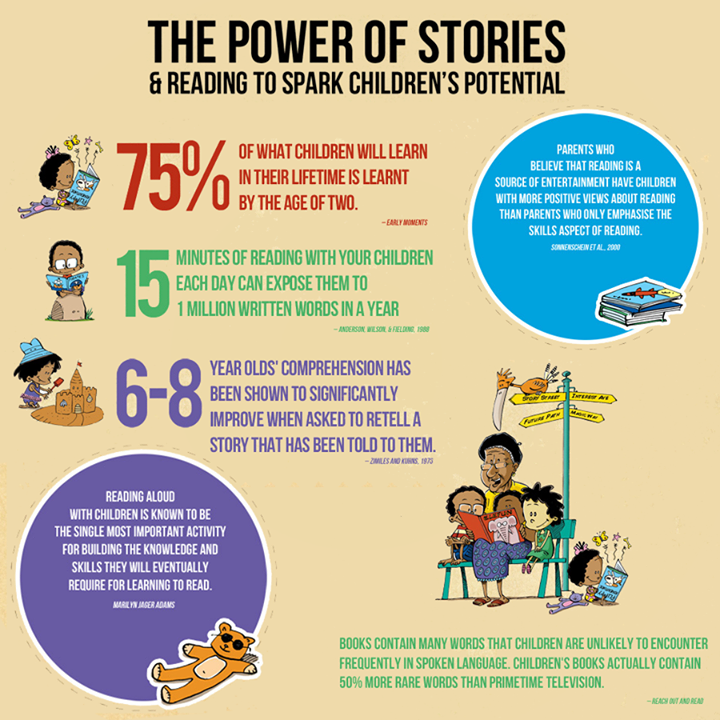 Read your kid a #story tonight! The power of reading..